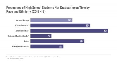 Percentage of High School Students Not Graduating on Time by Race and Ethnicity (2018–19)