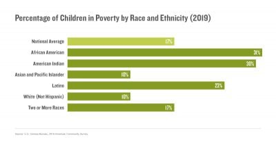 Percentage of Children in Poverty by Race and Ethnicity (2019)