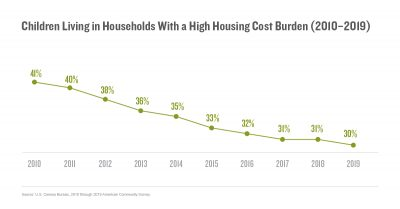 Children Living in Households With a High Housing Cost Burden (2010–2019)