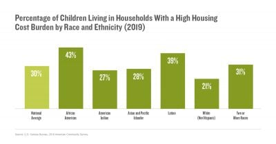 Percentage of Children Living in Households With a High Housing Cost Burden by Race and Ethnicity (2019)