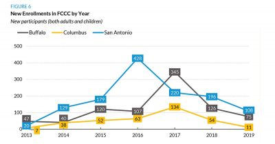 New Enrollments in FCCC by Year