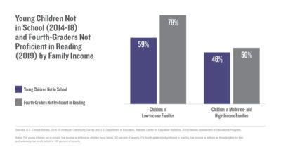Young children not in school (2014–18) and Fourth-Graders Not Proficient in Reading (2019) by Family Income