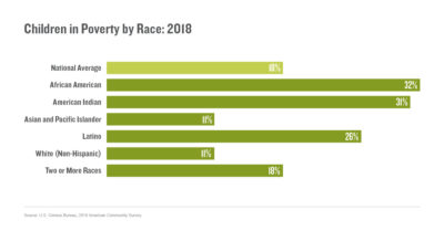 Children in Poverty by Race (2020)