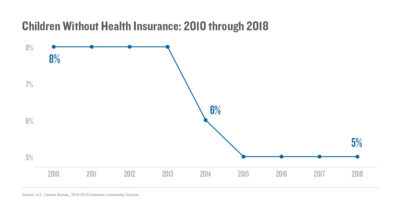 Children without health insurance (2010–2018)