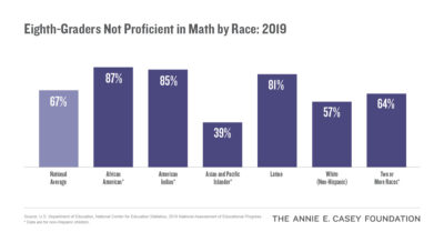 Eighth-Graders Not Proficient in Math by Race (2019)
