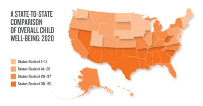 State-to-State Comparison of Overall Child Well-Being (2020)