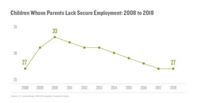 Children whose parents lack secure employment (2008 to 2010)
