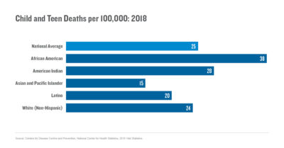 Child and teen deaths per 100,000 (2018)
